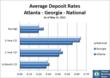 Atlanta CD Rates