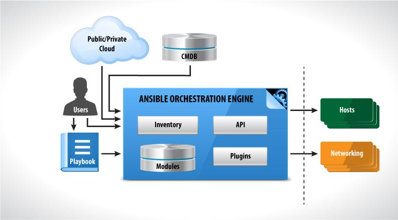 Ansibleworks Unveils New Enterprise Product Release