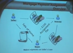 Mortgage Payments Assignment Flow Chart