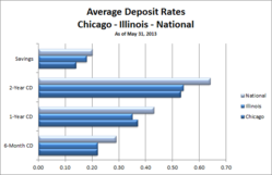 Chicago CD Rates