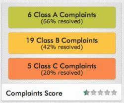 Rentenna's Apartment Complaint Score