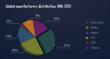 StartMeApp - Global Manufacturers Share - 2012