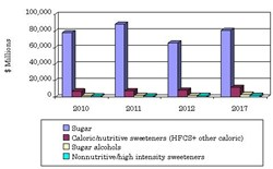GLOBAL REVENUE OF THE MARKET FOR SUGARS AND OTHER SWEETENERS, 2010 - 2017 ($ MILLIONS)