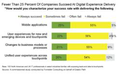 Fewer Than 25 Percent of Companies Consistently Succeed At Digital Customer Experience