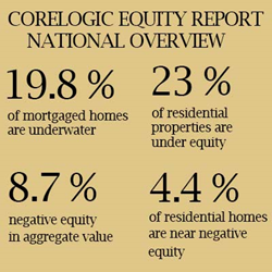 Levels of Twin Cities Negative Home Equity Improves