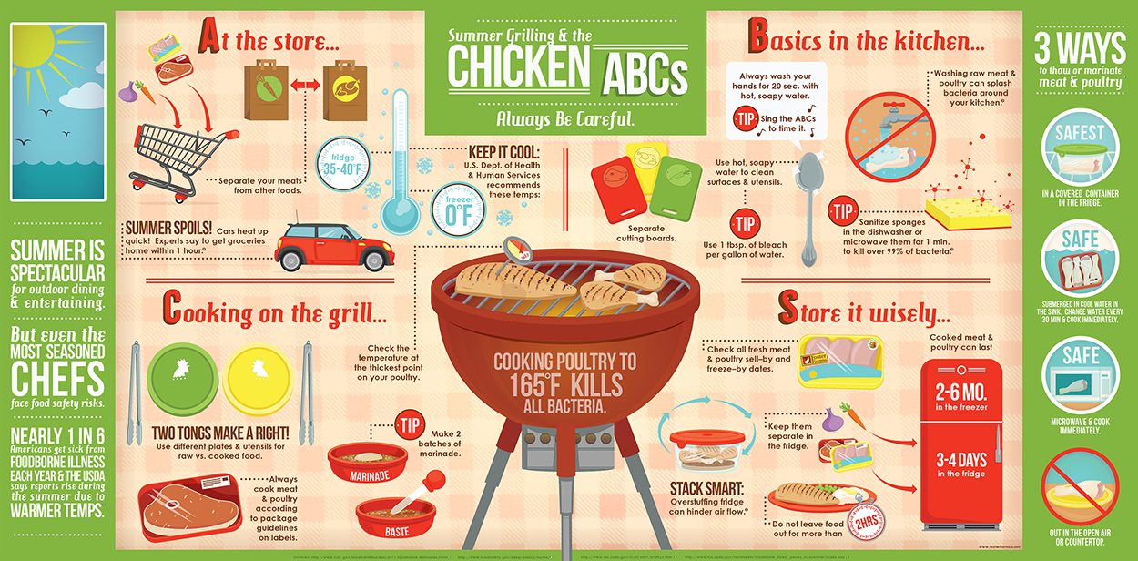 Food Safety at the Grill | Food Facts Infographics