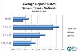 Dallas CD Rates