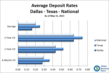 Texas Deposit Rates Outshine National Averages, But City of Dallas...