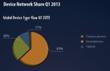 StartMeApp - Global Device Share - Q1-2013