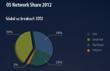 StartMeApp - Global OS Share - 2012