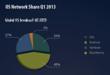 StartMeApp - Global OS Share - Q1-2013