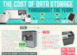Rockland IT Creates Graphic Detailing the History of Data Storage
