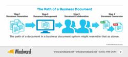 Infographic showing the path of a business document in document generation