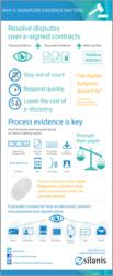 Why E-Signatures Matter [Infographic]