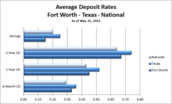 Fort Worth Savings Accounts