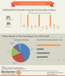 SOC/SSAE Infographic