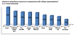 Online Chats and Live Video Webcasts Cited as Popular Ways to Stay in Touch by International Students