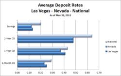 Las Vegas CD Rates