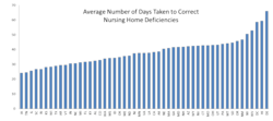 Avg number of days taken to correct deficiencies