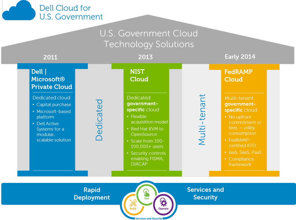 dells working capital Dell provides technology solutions, services & support buy laptops, touch screen pcs, desktops, servers, storage, monitors, gaming & accessories.