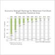 Economic Strength Rankings for Watertown-Fort Drum Micropolitan Statistical Area 2004-2013