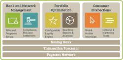 Banking Up Platform Block Diagram