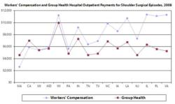 Workers' Compensation and Group Health Hospital Outpatient Payments for Shoulder Surgical Episodes, 2008