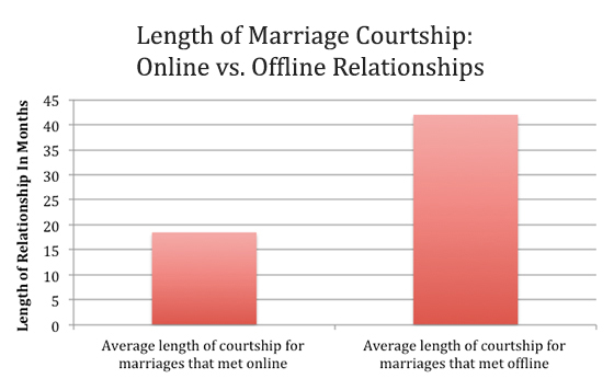 What percent of relationships fail from online dating