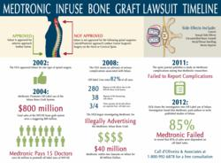 Medtronic Infuse Bone Graft lawyer side effects Infographic
