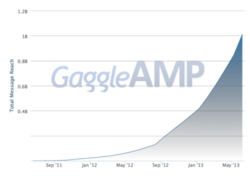 GaggleAMP Total Message Reach, 2011-2013