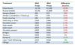 Annual price changes for the most common dental treatments and services in the UK according to WhatClinic.com
