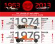 50 Years of McLaren F1 Championship Winning Cars