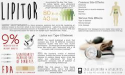 Lipitor Lawyer Side Effects of blood pressure medicine lipitor infographic