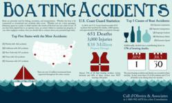 Boating Accidents Lawyer Statistics and Causes of boat accidents infographic