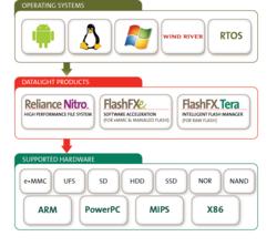 Reliance Nitro fail-safe file system