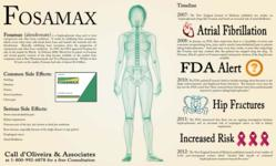 Fosamax lawyer side effects of fosamax infographic