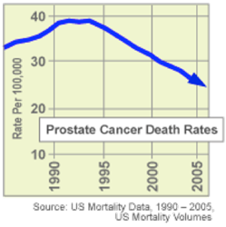 Graph of Prostate Cancer Death Rates