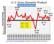 U.S. Gross Domestic Product 2001 to 2013 by Quarter