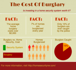 Cost of Security Systems vs. Burglary