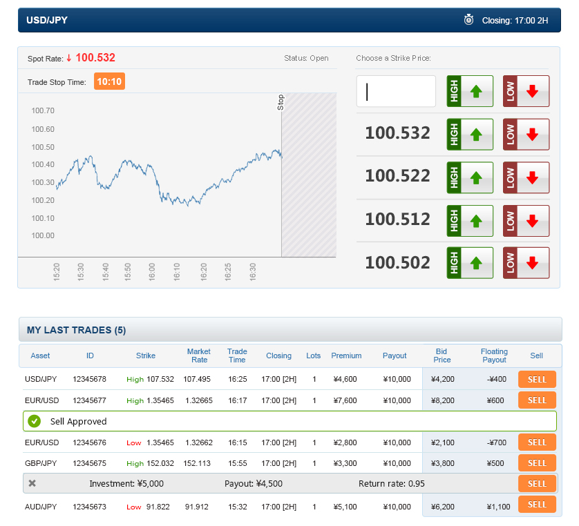 Binary options trading in japan