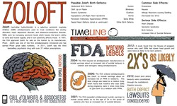 Antidepressant Zoloft Side Effects Infographic and Birth Defects in Women