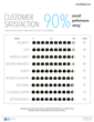 INFOGRAPHIC: Noribachi Earns 90% Customer Satifaction rating
