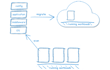"""UShareSoft's """"Scan to Cloud"""": a New Approach to Cloud Migration"""
