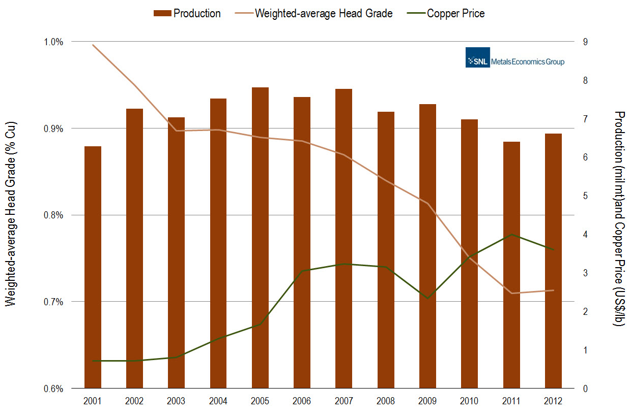 Major copper producing country - Copper Reserves Resources And Past Production In Major Copper Discoveries By Country 1998 2012
