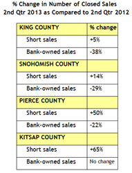 Short sales and REO sals 2nd Qtr 2013