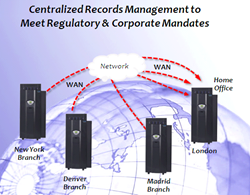 Replicate Archives for Business Continuity