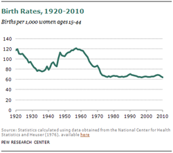 us birth rates