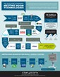 """The Evolution of Meeting Room Technologies"" an infographic from Clary Icon."