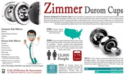 Zimmer Durom Cup metal-on-metal Hip Replacement infographic