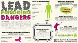 Lead Poisoning Dangers Infographic showing signs of lead poisoning in children